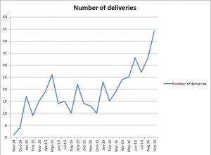 deliveries-at-kagote